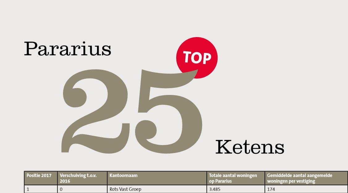 top-25-pararius